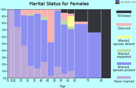 Zip code 16350 marital status for females