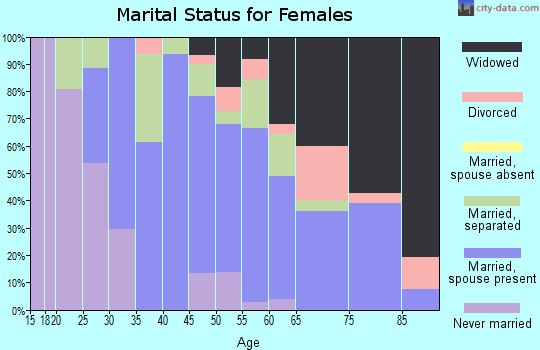 Zip code 16351 marital status for females