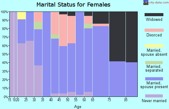 Zip code 16360 marital status for females