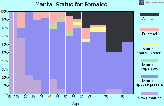 Zip code 16374 marital status for females