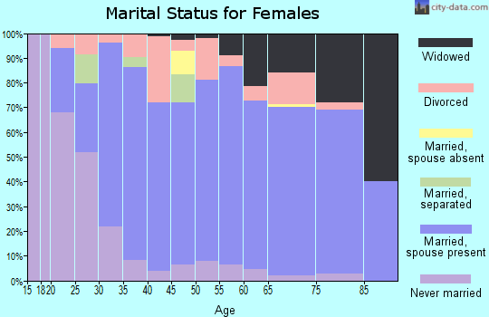 Zip code 16404 marital status for females