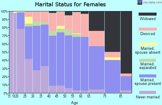 Zip code 16407 marital status for females