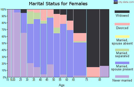 Zip code 16423 marital status for females