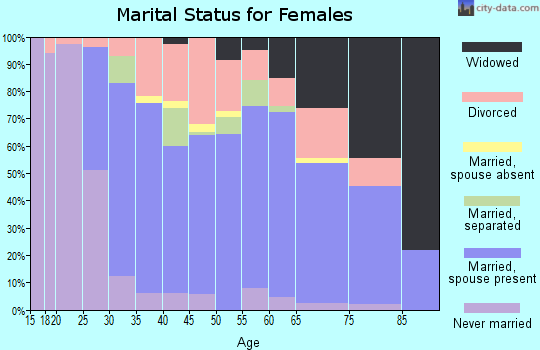 Zip code 16424 marital status for females