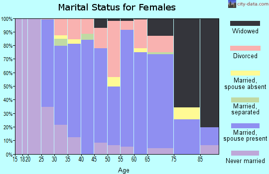Zip code 16433 marital status for females