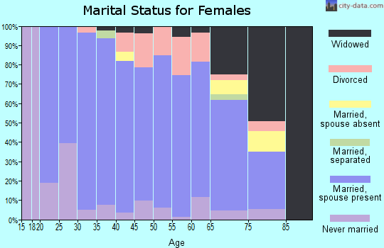 Zip code 16434 marital status for females