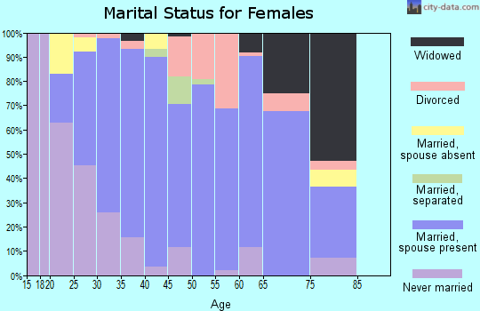 Zip code 16435 marital status for females