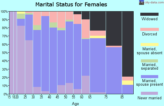 Zip code 16441 marital status for females