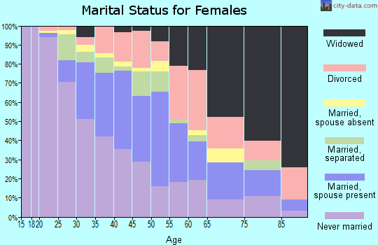 Zip code 16503 marital status for females