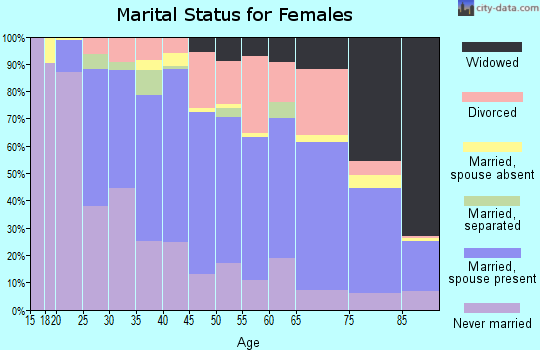 Zip code 16508 marital status for females