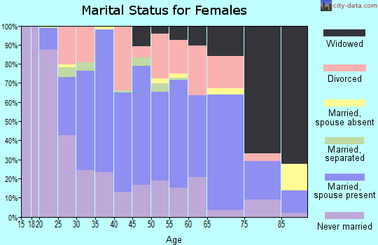 Zip code 16630 marital status for females