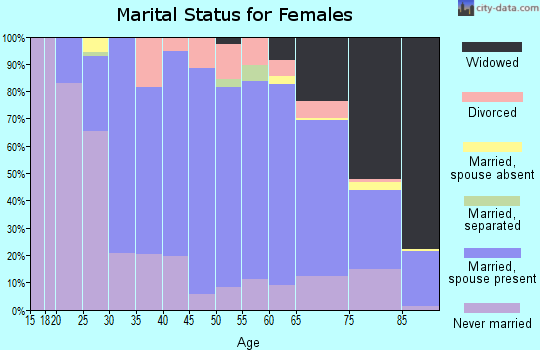 Zip code 16648 marital status for females