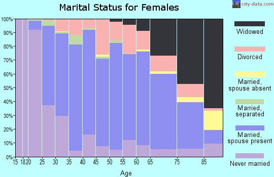 Zip code 16652 marital status for females