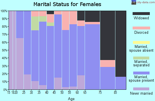 Zip code 16664 marital status for females