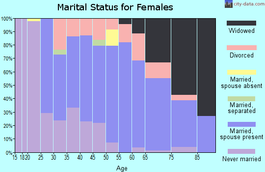 Zip code 16748 marital status for females