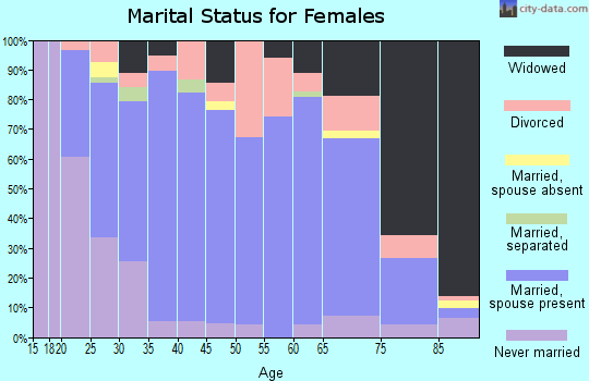 Zip code 16749 marital status for females