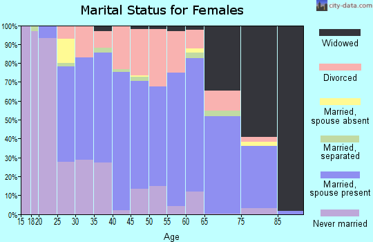 Zip code 16866 marital status for females