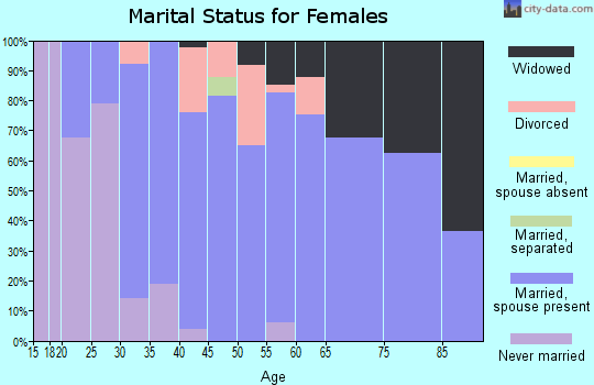 Zip code 16877 marital status for females
