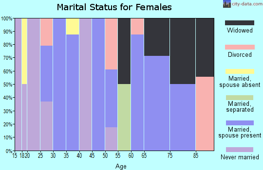 Zip code 16911 marital status for females