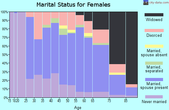 Zip code 16915 marital status for females