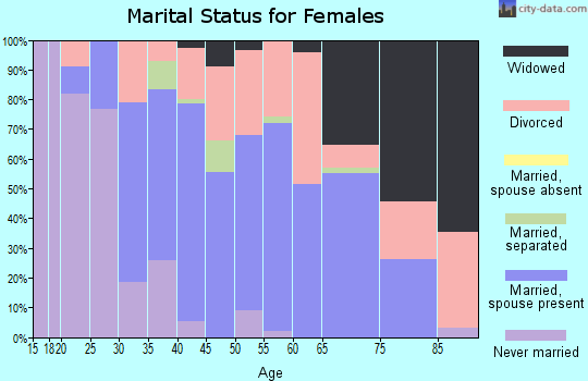 Zip code 16920 marital status for females