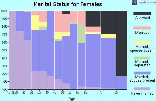 Zip code 16929 marital status for females