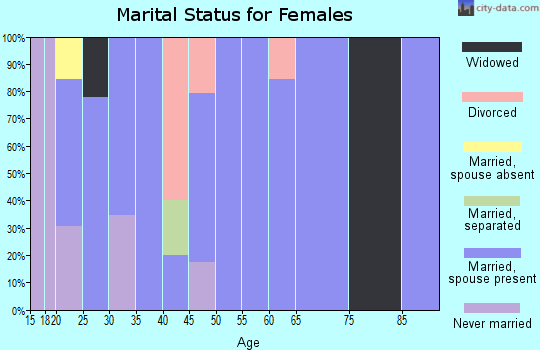 Zip code 16932 marital status for females