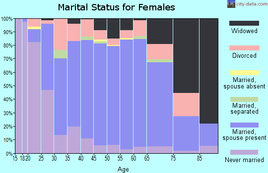 Zip code 17074 marital status for females