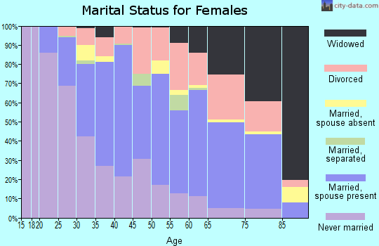 Zip code 17110 marital status for females