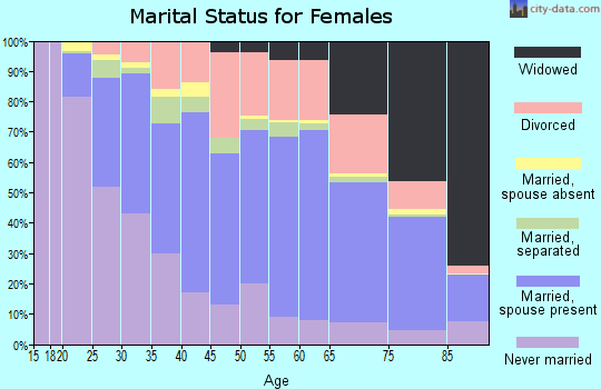 Zip code 17603 marital status for females