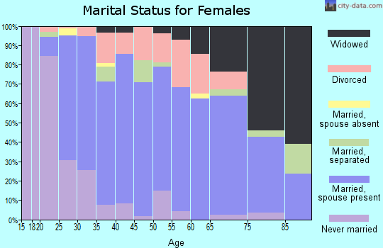 Zip code 17737 marital status for females