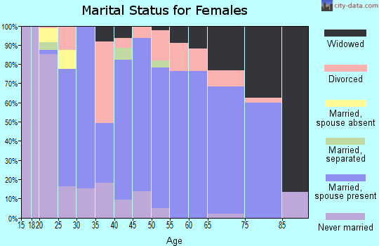 Zip code 17772 marital status for females