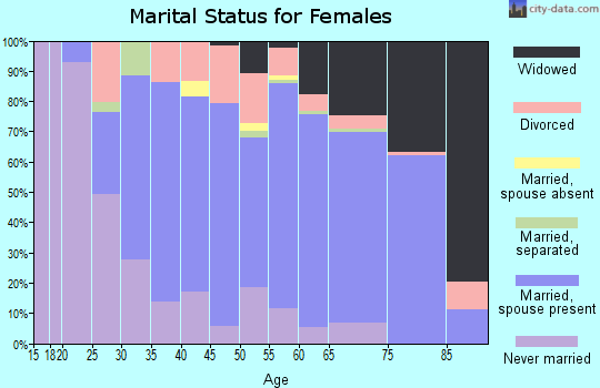 Zip code 17814 marital status for females