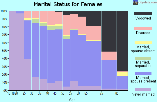 Zip code 17815 marital status for females
