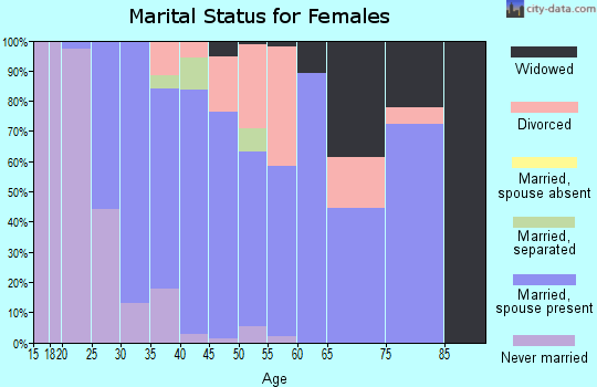 Zip code 17922 marital status for females