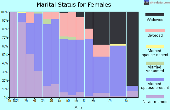 Zip code 17972 marital status for females