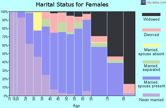 Zip code 18014 marital status for females