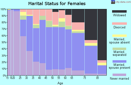 Zip code 18017 marital status for females