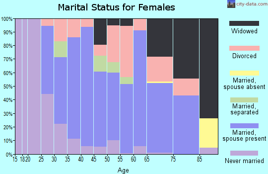 Zip code 18031 marital status for females