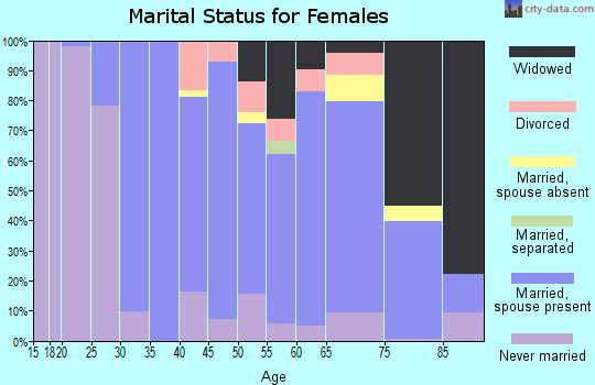 Zip code 18034 marital status for females