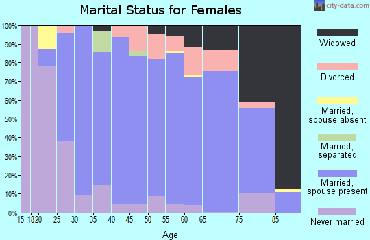 Zip code 18036 marital status for females