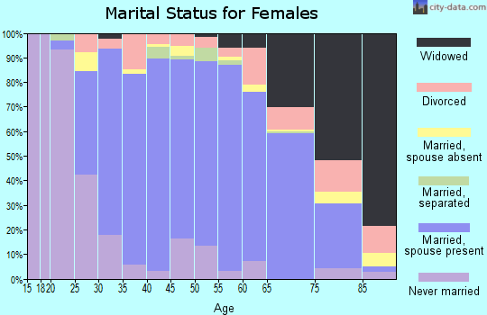 Zip code 18064 marital status for females