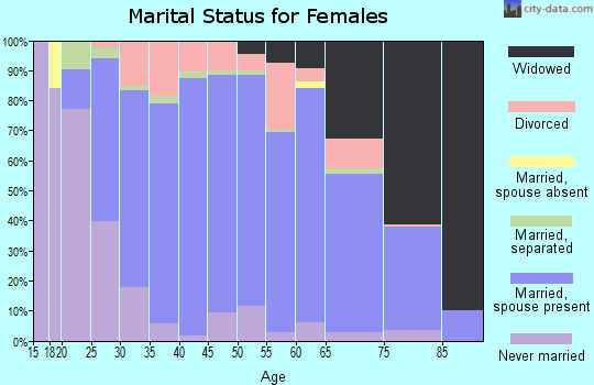 Zip code 18067 marital status for females