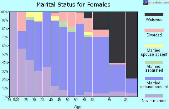 Zip code 18069 marital status for females