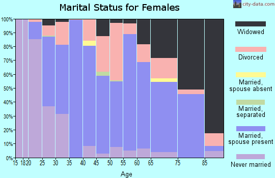 Zip code 18071 marital status for females
