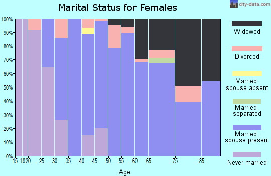 Zip code 18074 marital status for females