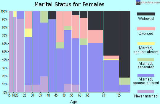 Zip code 18076 marital status for females
