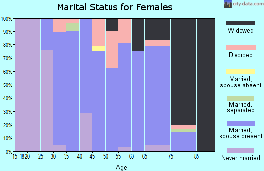 Zip code 18214 marital status for females