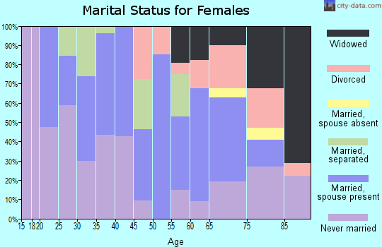 Zip code 18218 marital status for females