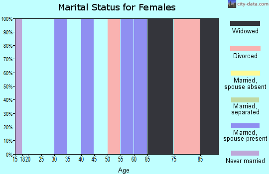 Zip code 18246 marital status for females